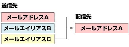 エイリアス-0