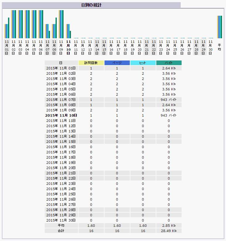 2_日別の統計