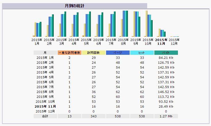 1_月別の統計